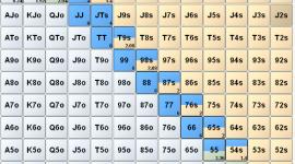 Poker Calling Range for Middle Position